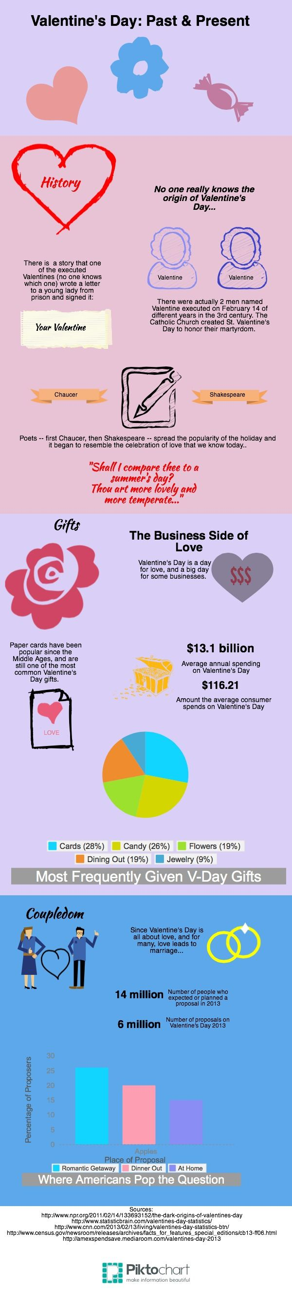 V-Day infogram